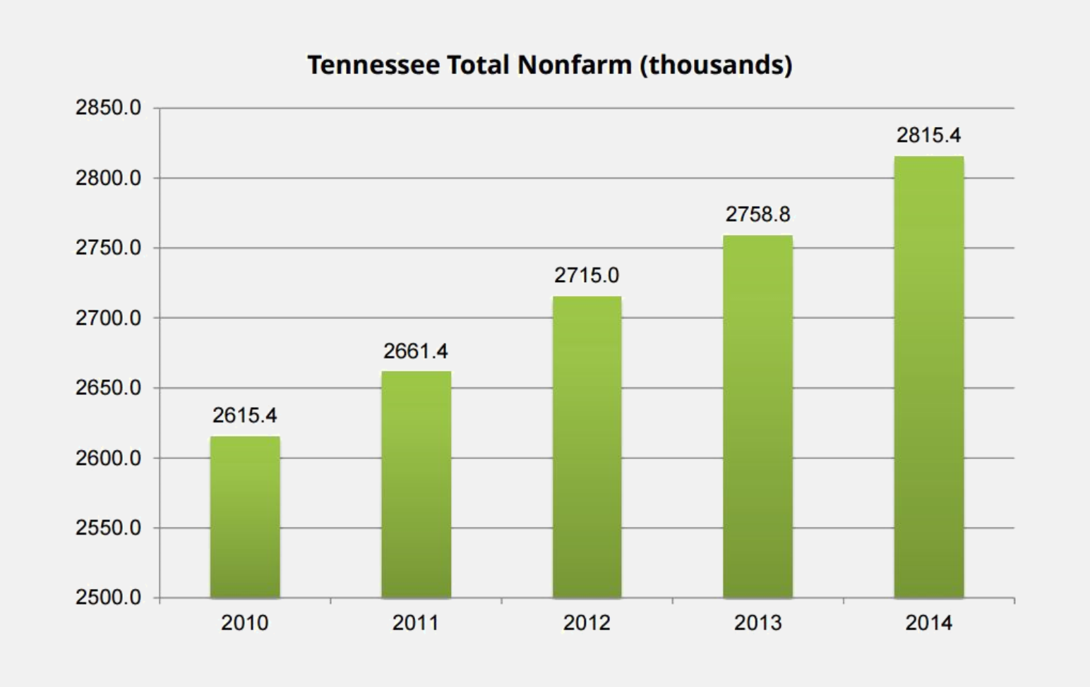 Tools proportional ink bar chart of non farm jobs in tennessee over time nvjuhfo Images