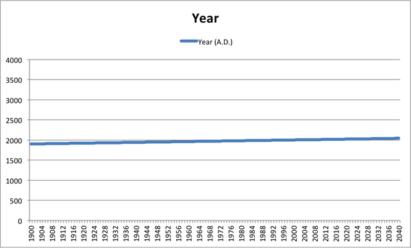 graph axis