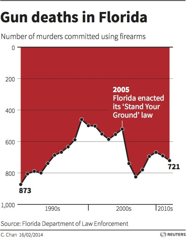 Tools misleading axes on graphs reversing the axes doesnt actually make the murder rate go down ccuart Gallery